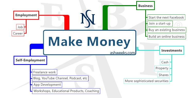 Make-Money-Methods