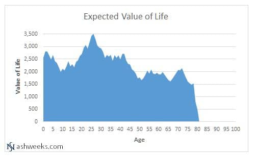 Value Life Expected