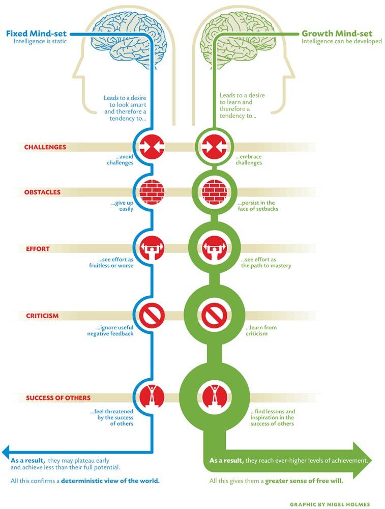 fixed-growth-mindset-carol-dweck