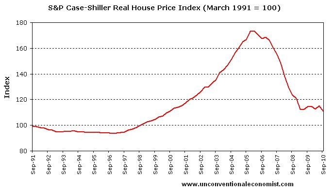 house prices don't always increase