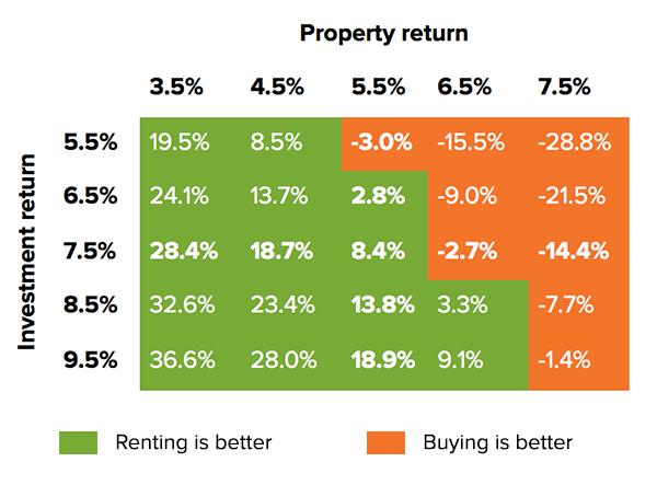 buy-vs-rent-comparison