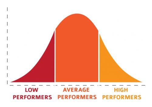 study-score-distribution